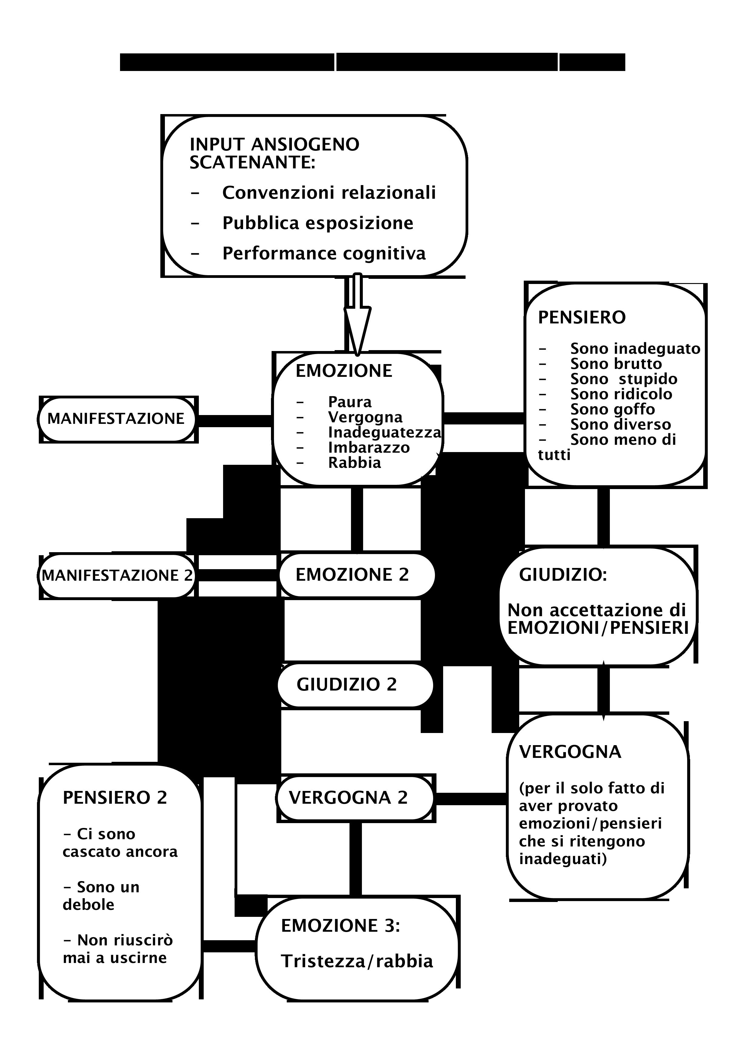 Modello cognitivo dell'ansia sociale